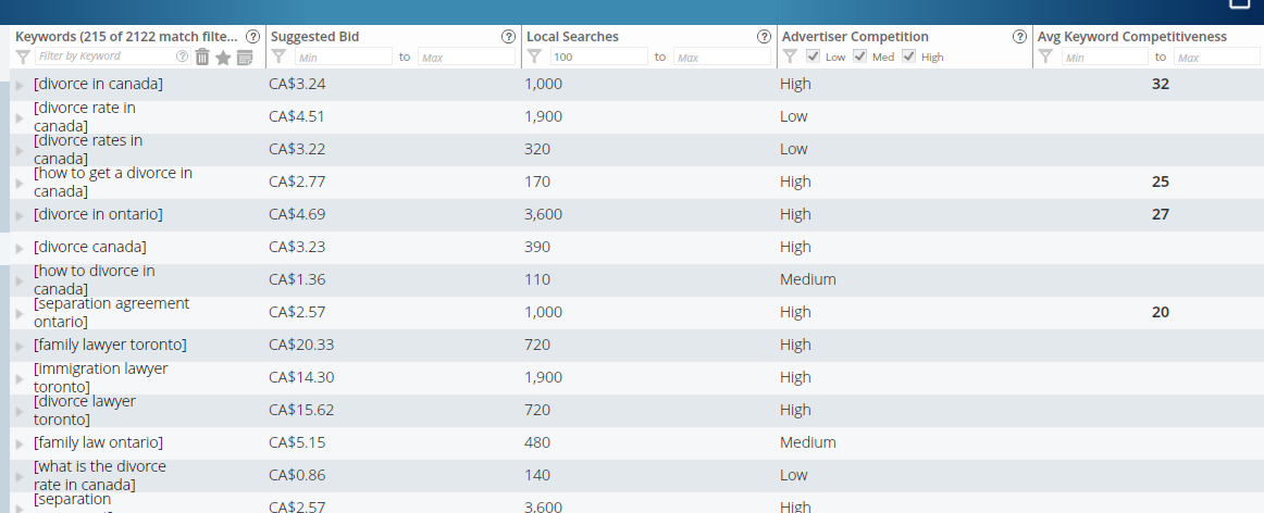 long tail pro average keyword competition
