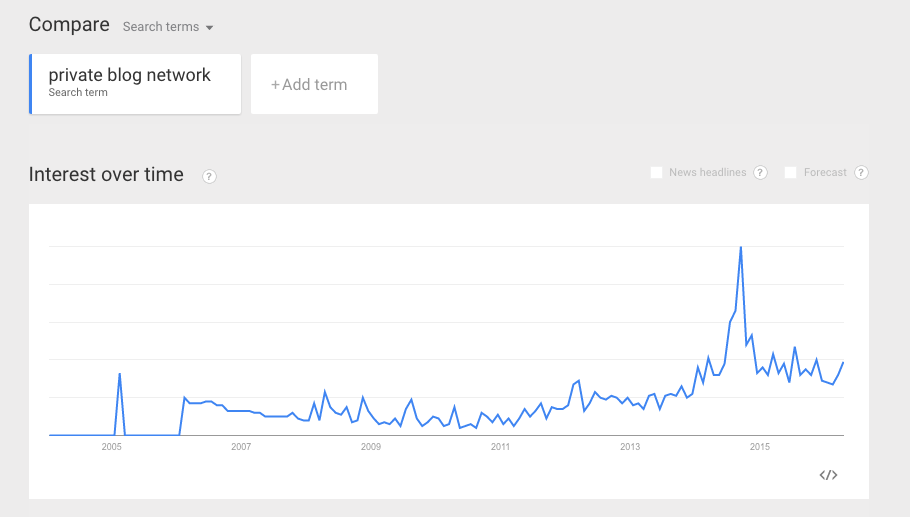 private blog networks popularity over time