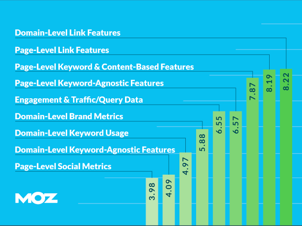 ranking factors 2015 link building