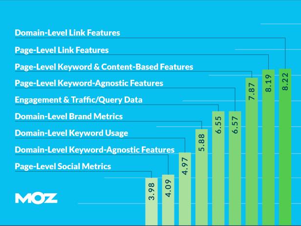 ranking factors 2015 link building