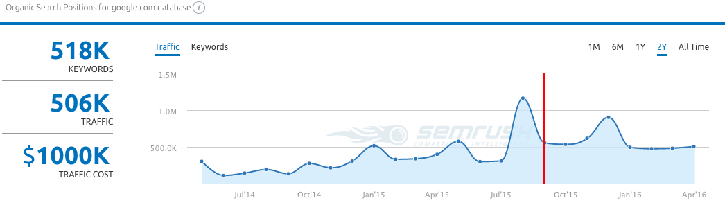 sem rush organic search traffic